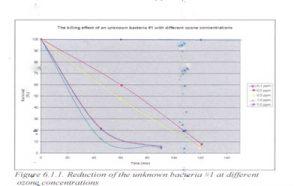 ozonbehandling_af_bakterier_400x248